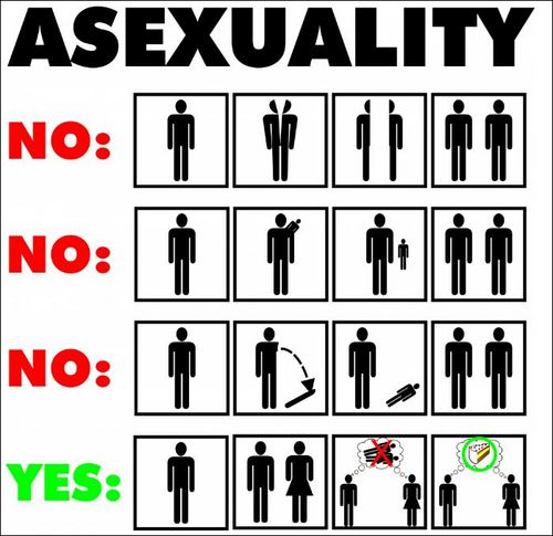 what-is-asexuality
