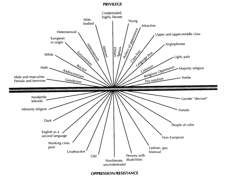 Axes_of_privilege